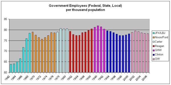 Bipartisan Bloat