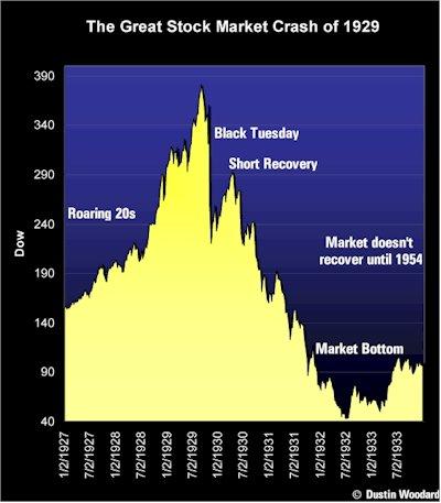 1930s market chart